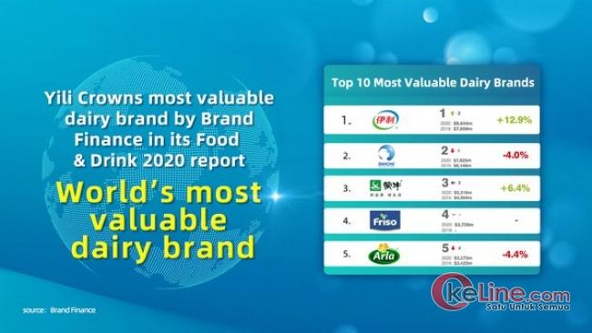 "Brand Finance Rilis ""Yili Group"" Merupkan Susu dengan Valuasi Tertinggi di Dunia"
