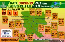 Covid-19 Pemkab Rohul 6 April 2020, Pasien Mulai Sehat, Diminta Jangan Sebarkan Nama Bisa Pidana