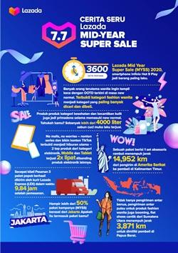 7 Fakta Menarik Terungkap di Acara Lazada Mid Year Super Sale 2020
